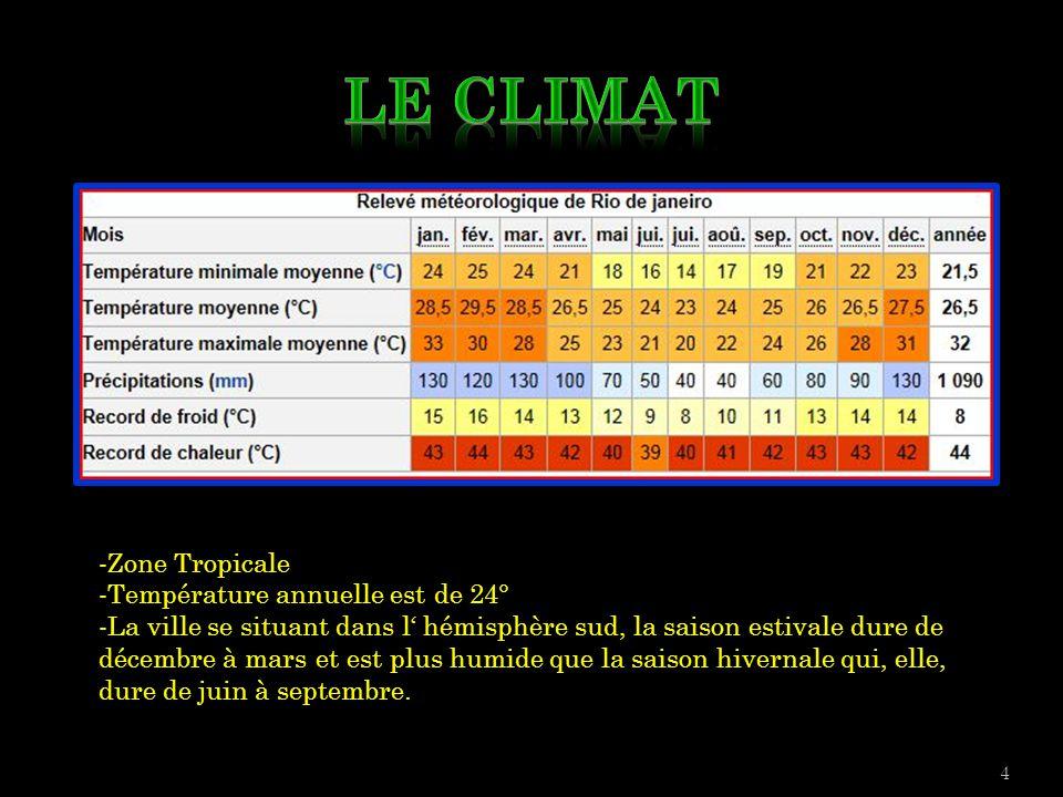 Le Climat -Zone Tropicale -Température annuelle est de 24°