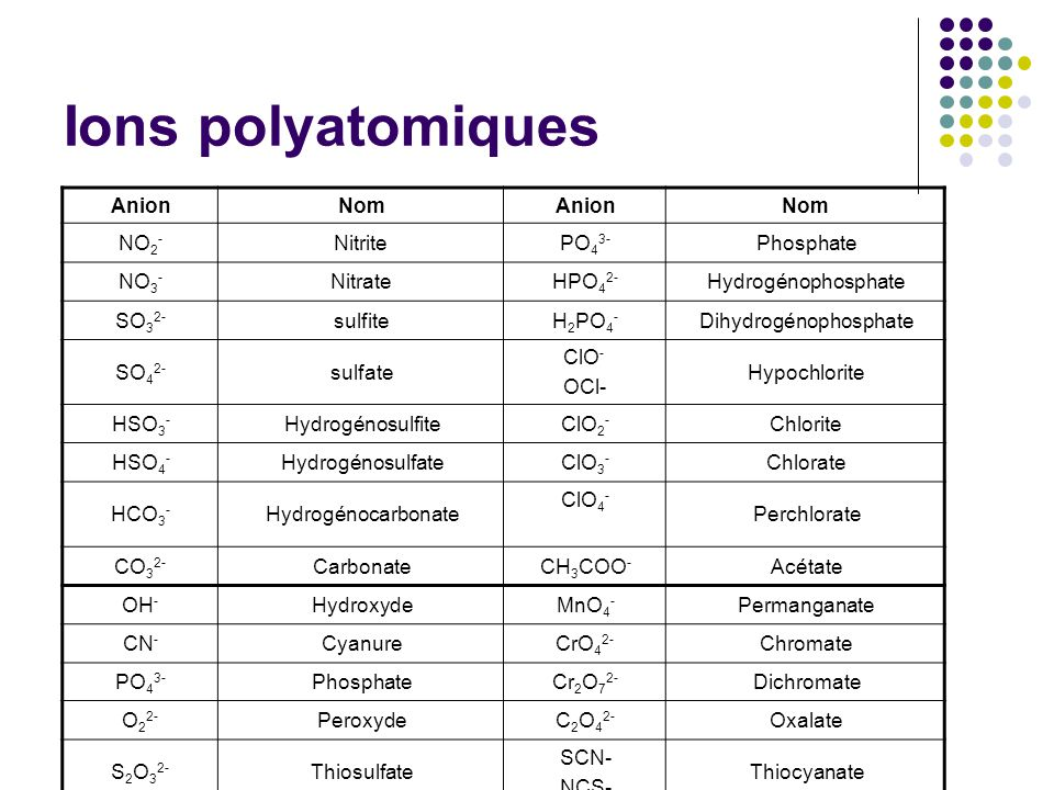 Ions polyatomiques Anion Nom NO2- Nitrite PO43- Phosphate NO3- Nitrate
