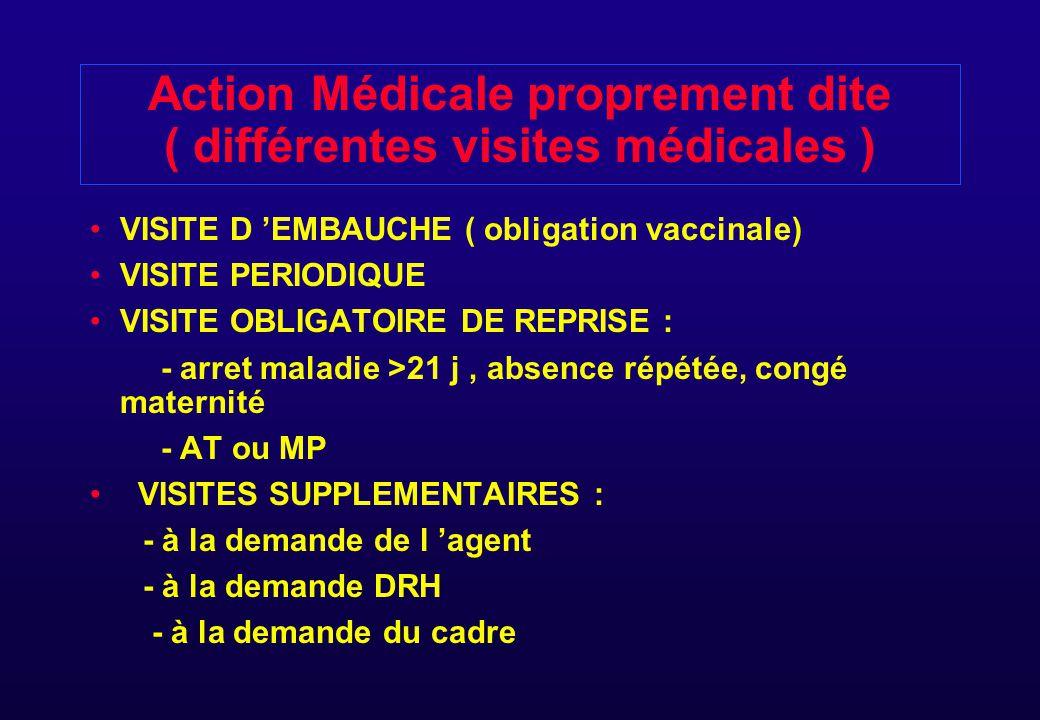 Action Médicale proprement dite ( différentes visites médicales )