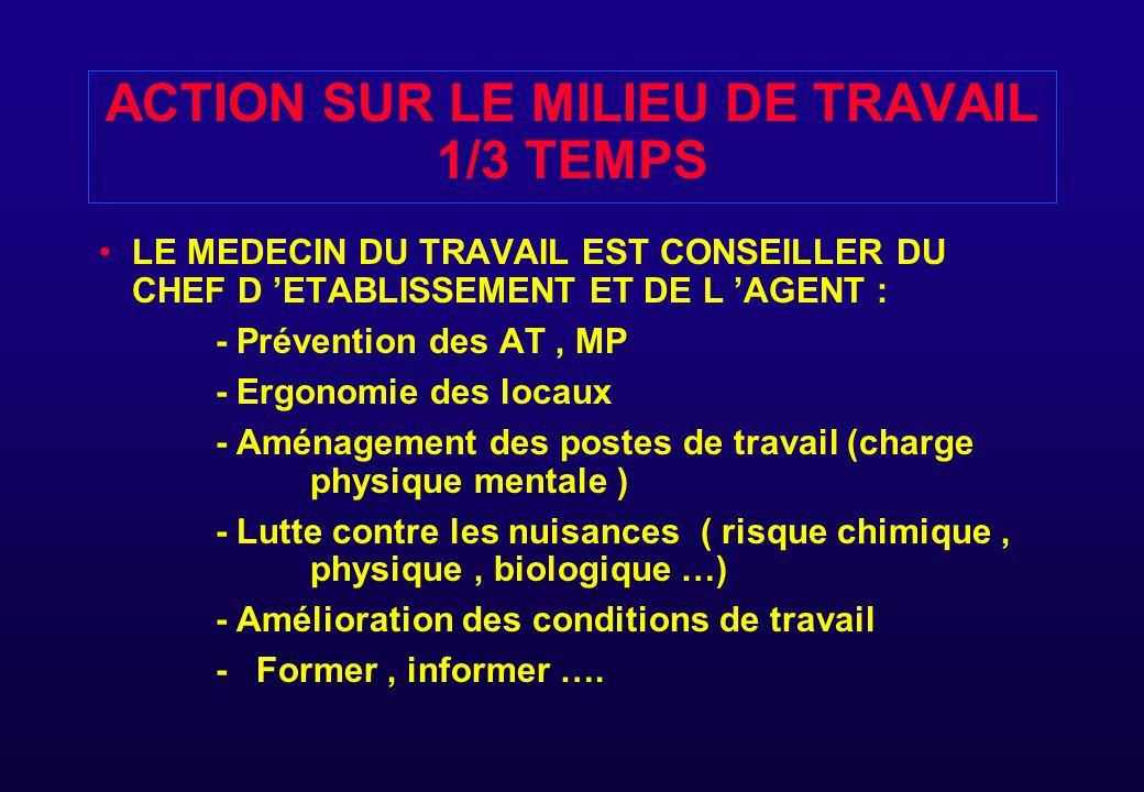 ACTION SUR LE MILIEU DE TRAVAIL 1/3 TEMPS