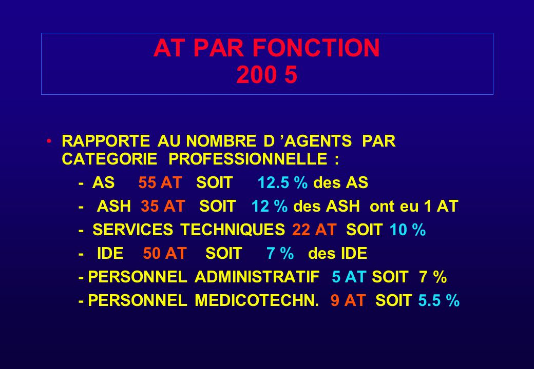 AT PAR FONCTION 200 5 RAPPORTE AU NOMBRE D 'AGENTS PAR CATEGORIE PROFESSIONNELLE : - AS 55 AT SOIT 12.5 % des AS.