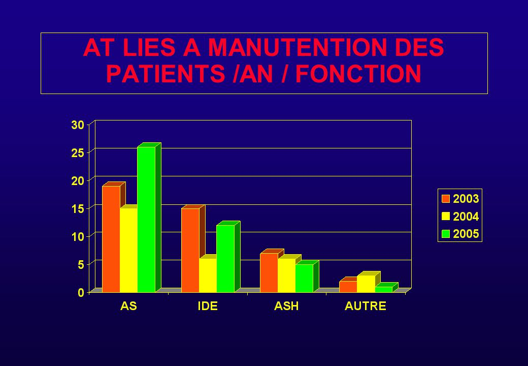 AT LIES A MANUTENTION DES PATIENTS /AN / FONCTION