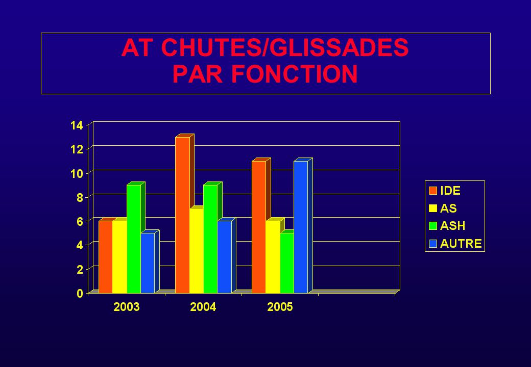 AT CHUTES/GLISSADES PAR FONCTION