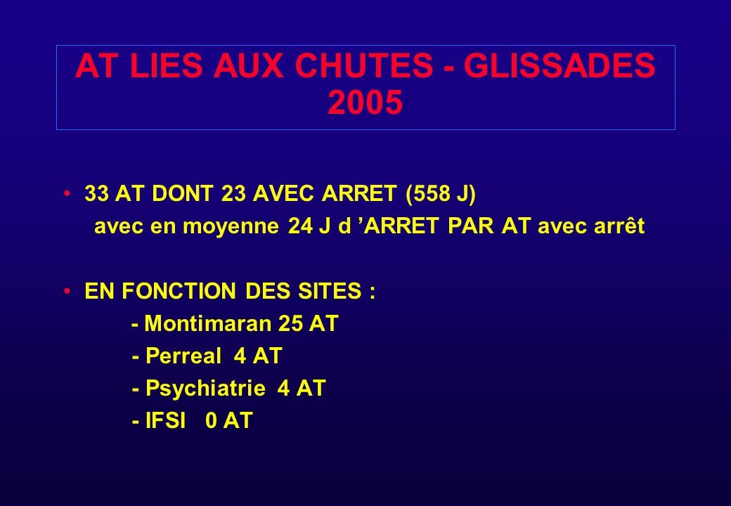 AT LIES AUX CHUTES - GLISSADES 2005