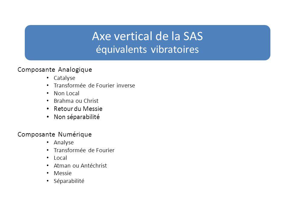 Axe vertical de la SAS équivalents vibratoires