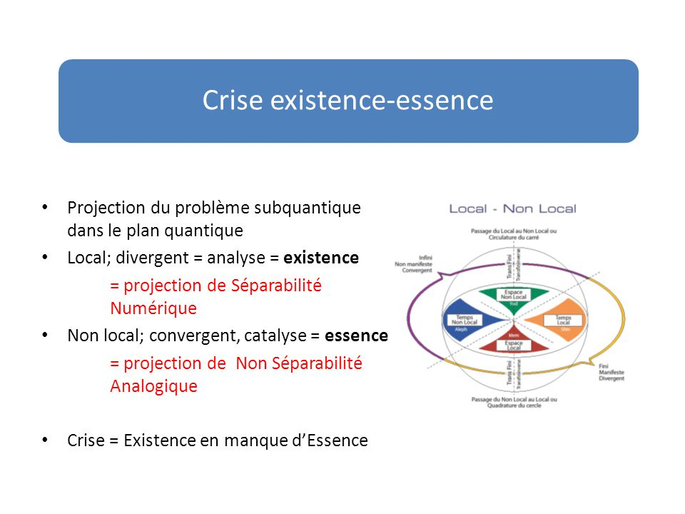 Crise existence-essence