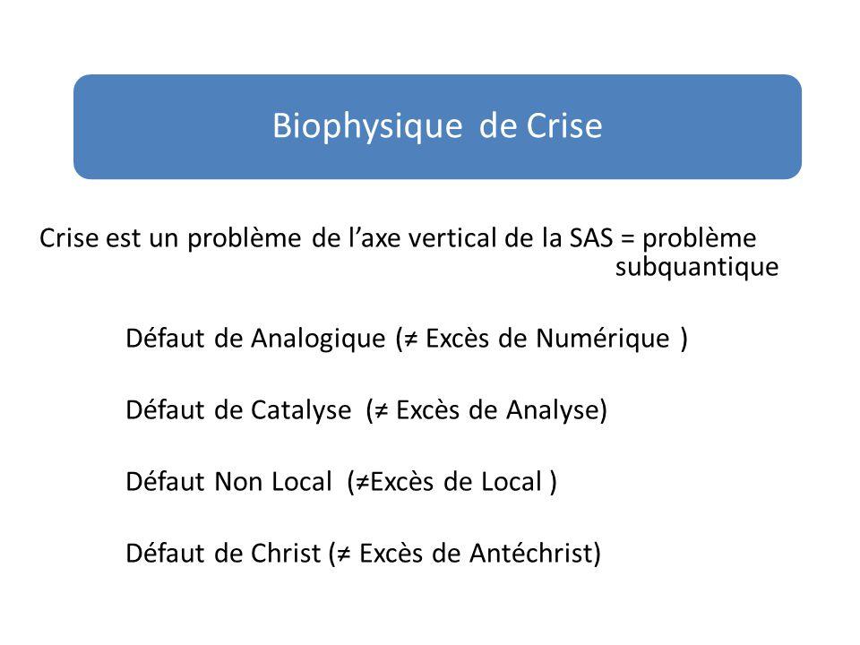Biophysique de Crise