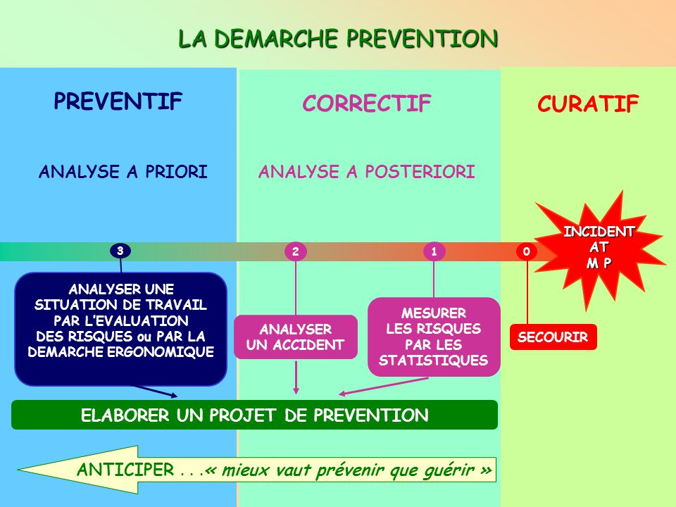 LA DEMARCHE PREVENTION