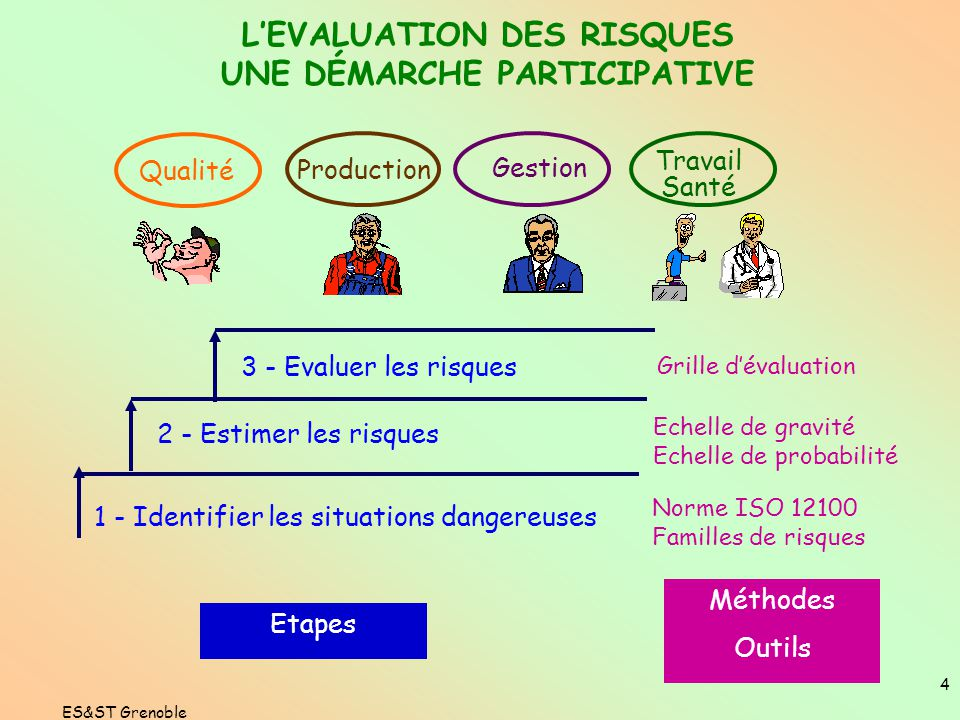 Incidents generant une situation a risque ppt video - Grille d evaluation des risques psychosociaux ...