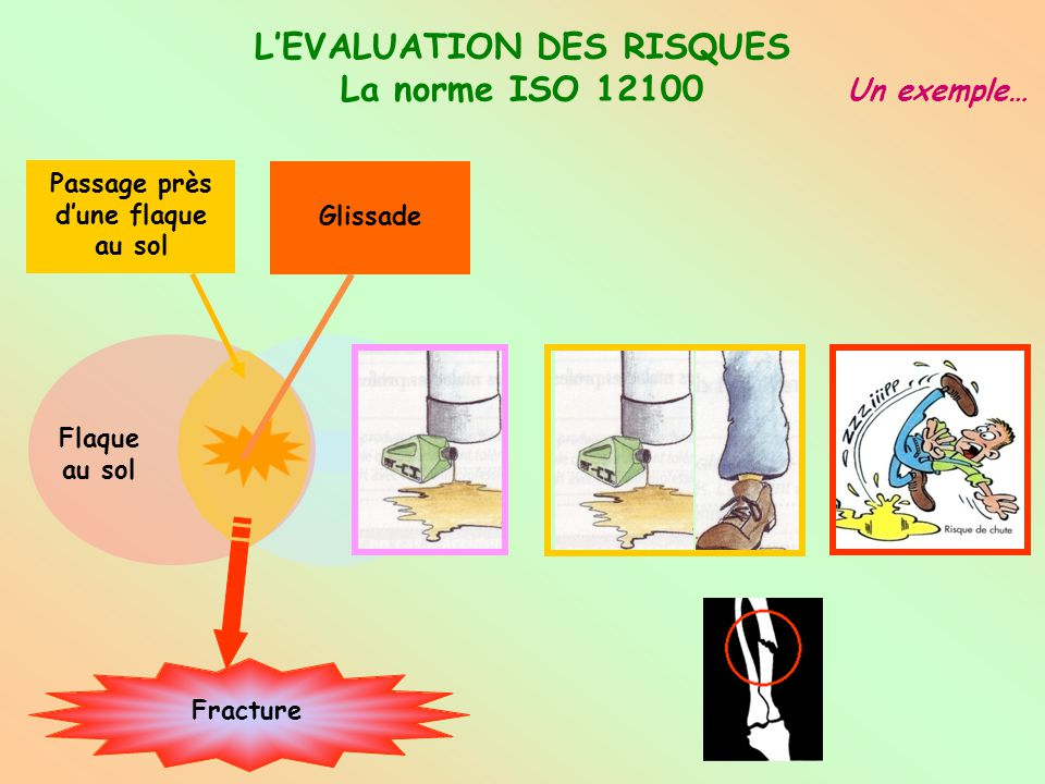 L'EVALUATION DES RISQUES La norme ISO 12100