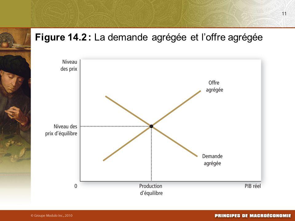 Figure 14.2 : La demande agrégée et l'offre agrégée