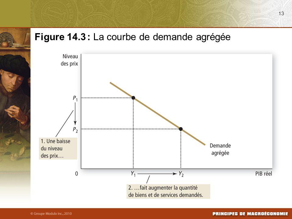 Figure 14.3 : La courbe de demande agrégée