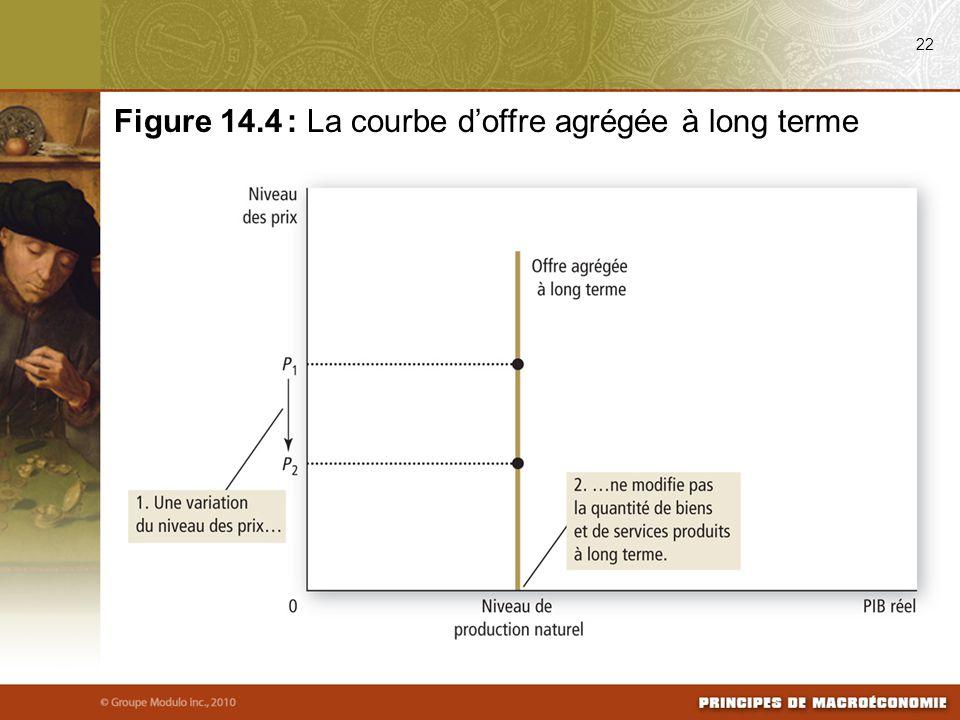 Figure 14.4 : La courbe d'offre agrégée à long terme