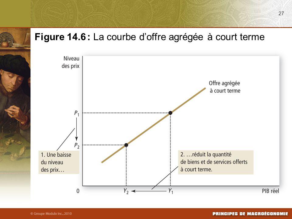 Figure 14.6 : La courbe d'offre agrégée à court terme