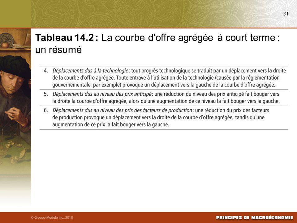 Tableau 14.2 : La courbe d'offre agrégée à court terme : un résumé