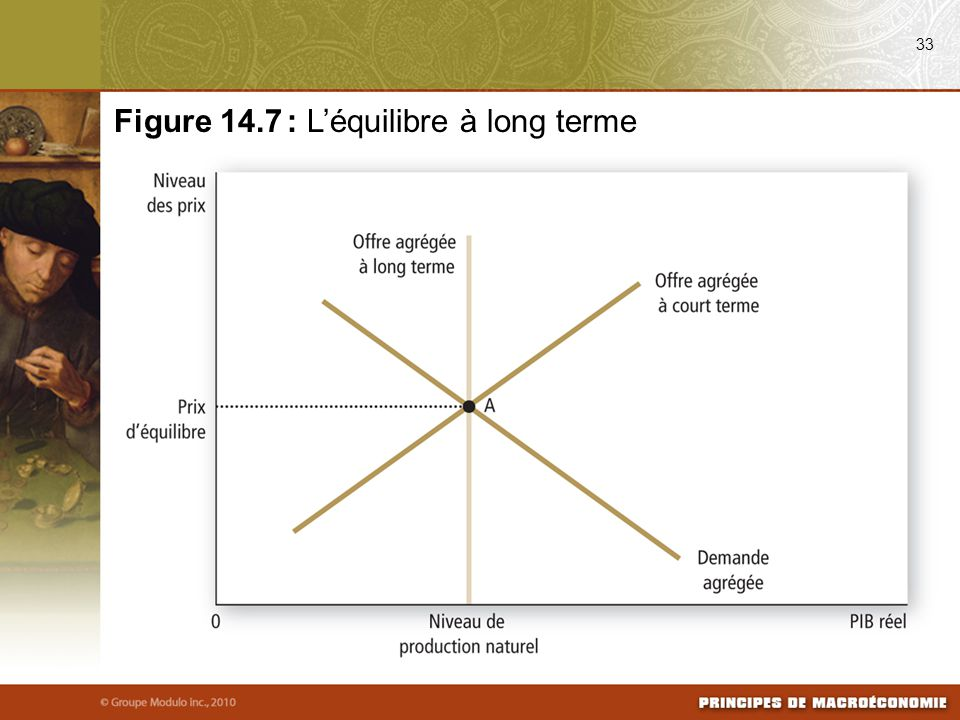 Figure 14.7 : L'équilibre à long terme