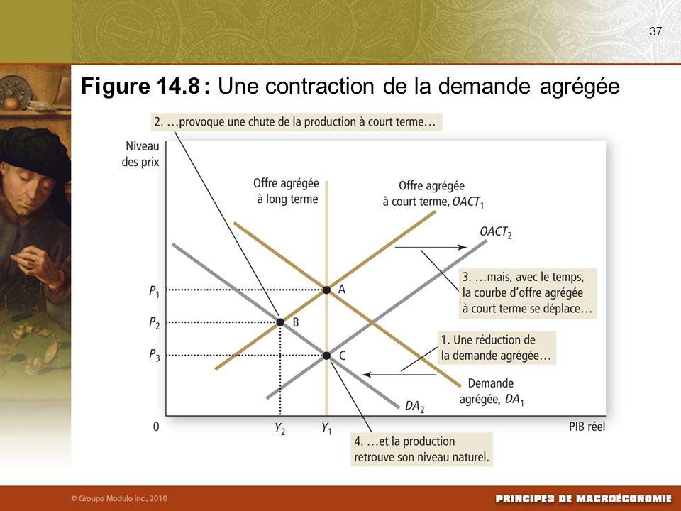 Figure 14.8 : Une contraction de la demande agrégée
