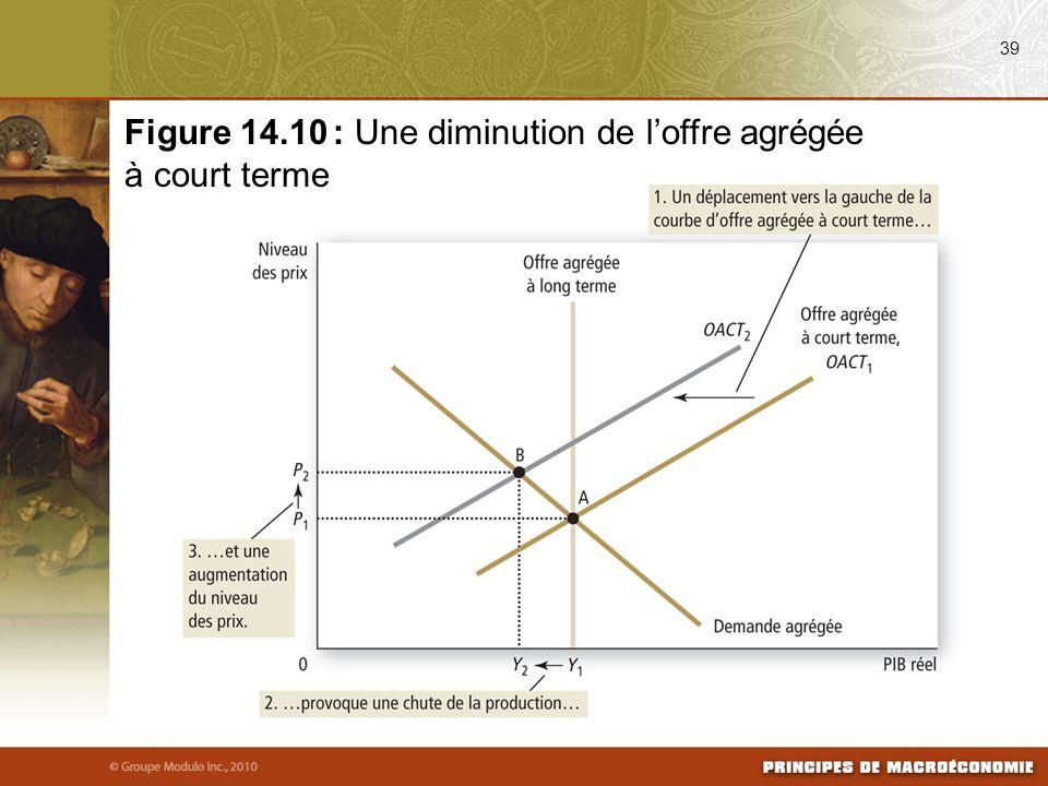 Figure 14.10 : Une diminution de l'offre agrégée à court terme
