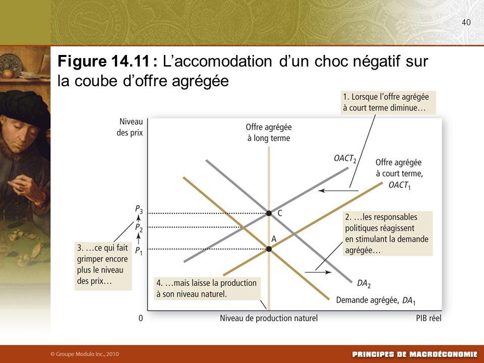 08/25/09 40. Figure 14.11 : L'accomodation d'un choc négatif sur la coube d'offre agrégée.