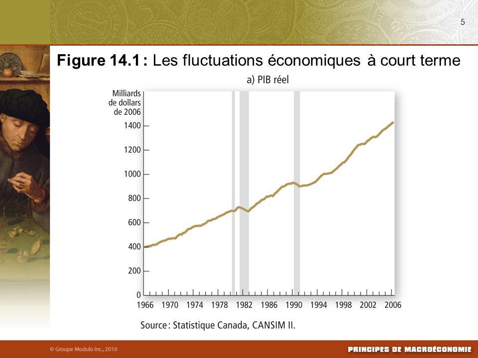 Figure 14.1 : Les fluctuations économiques à court terme