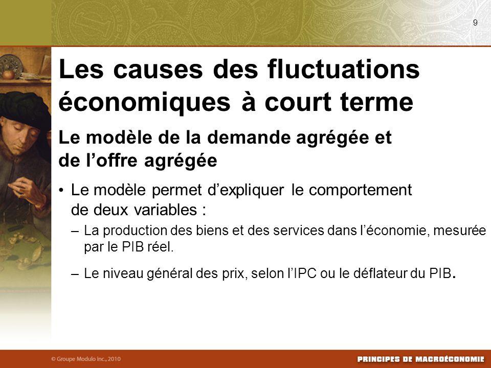 Les causes des fluctuations économiques à court terme