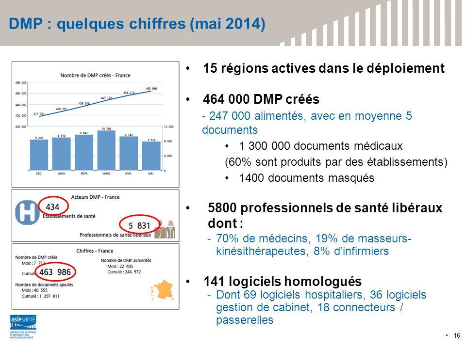 DMP : quelques chiffres (mai 2014)