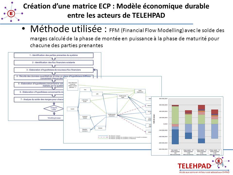 Création d'une matrice ECP : Modèle économique durable entre les acteurs de TELEHPAD