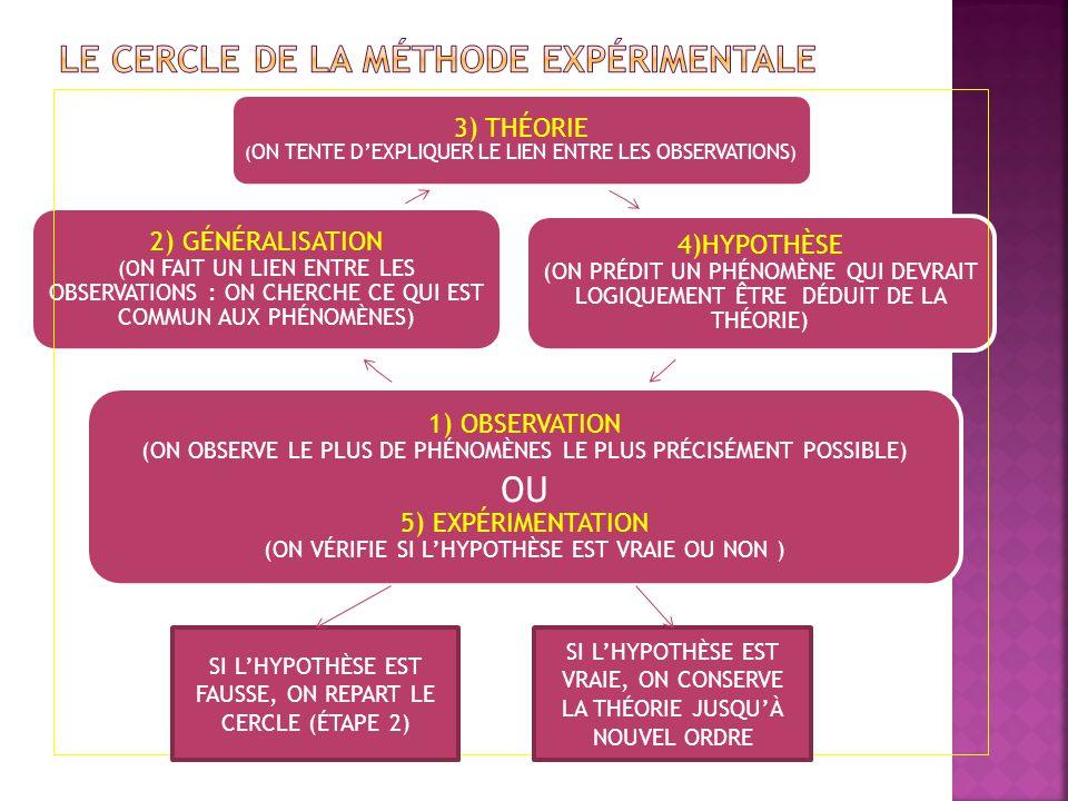 Le cercle de la méthode expérimentale