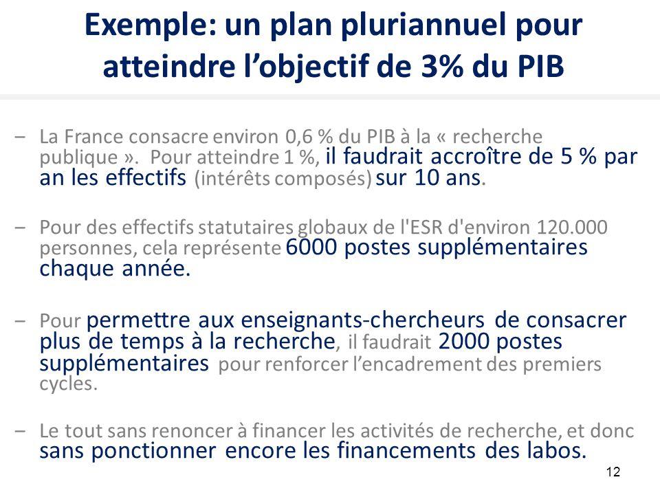 Exemple: un plan pluriannuel pour atteindre l'objectif de 3% du PIB