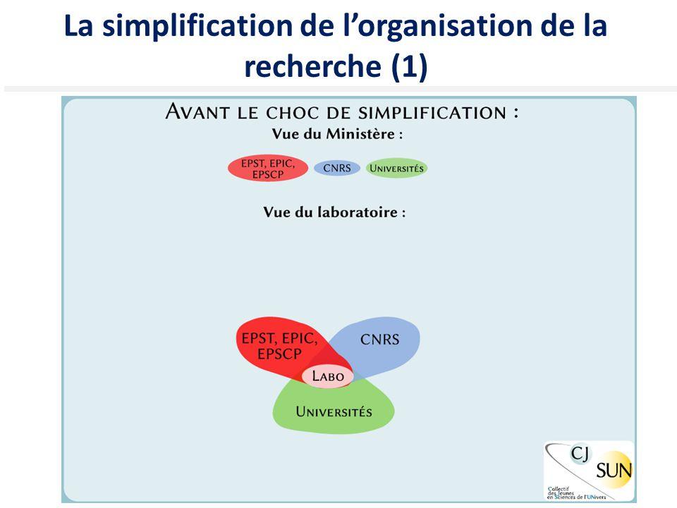 La simplification de l'organisation de la recherche (1)