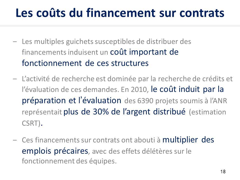 Les coûts du financement sur contrats