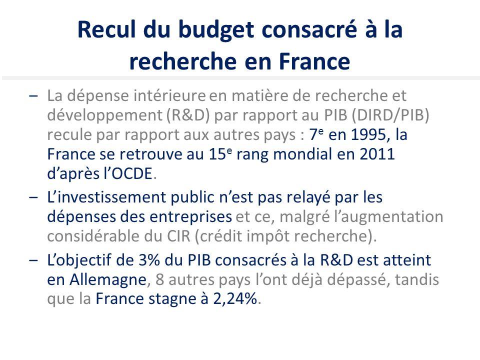 Recul du budget consacré à la recherche en France
