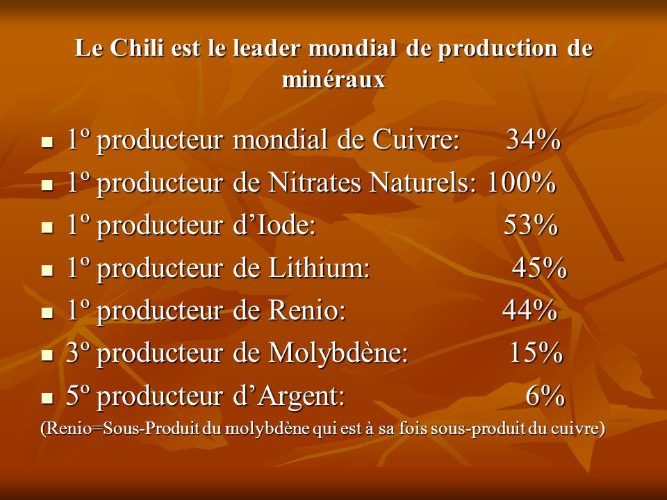 Le Chili est le leader mondial de production de minéraux