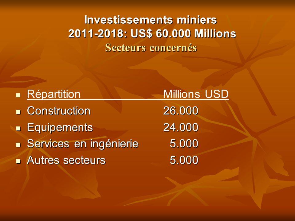 Investissements miniers 2011-2018: US$ 60