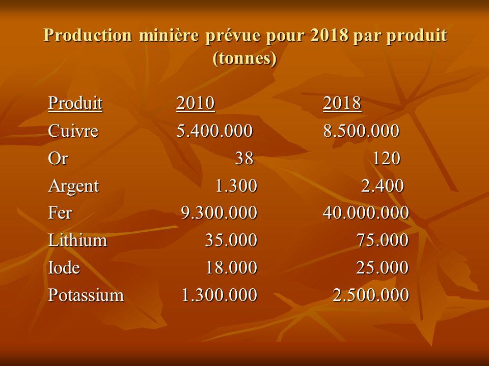 Production minière prévue pour 2018 par produit (tonnes)