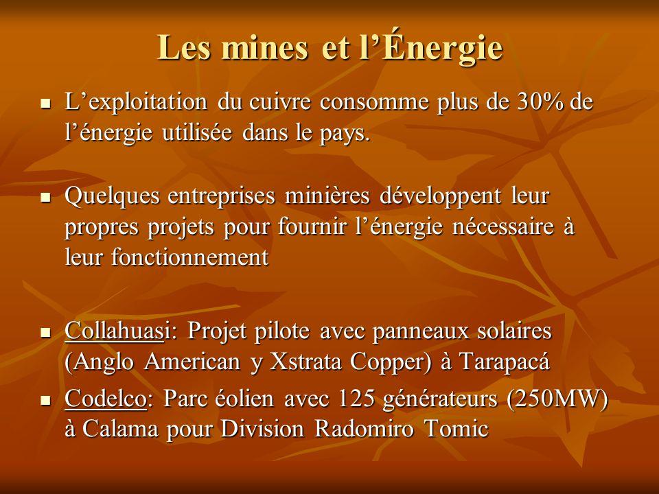 Les mines et l'Énergie L'exploitation du cuivre consomme plus de 30% de l'énergie utilisée dans le pays.