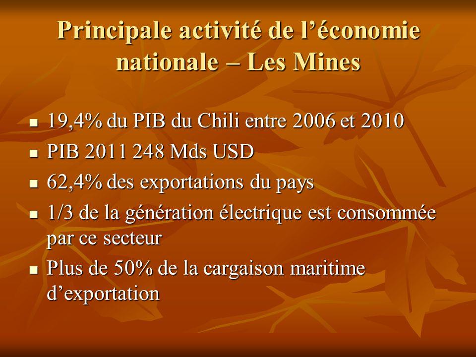 Principale activité de l'économie nationale – Les Mines