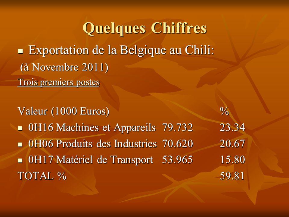 Quelques Chiffres Exportation de la Belgique au Chili: