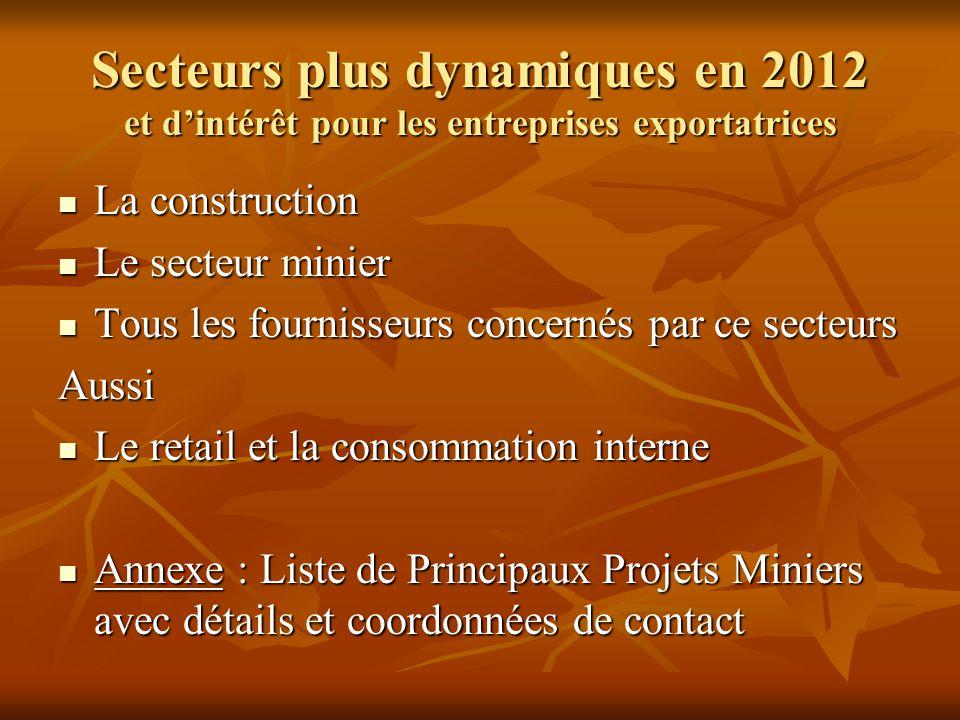 Secteurs plus dynamiques en 2012 et d'intérêt pour les entreprises exportatrices