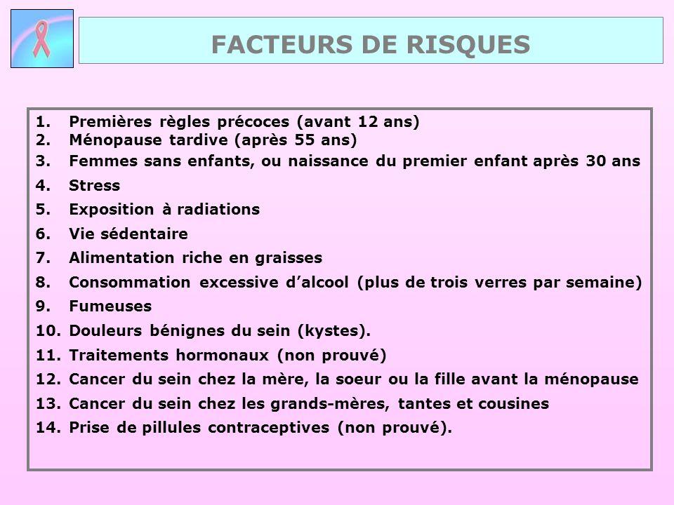 FACTEURS DE RISQUES Premières règles précoces (avant 12 ans)