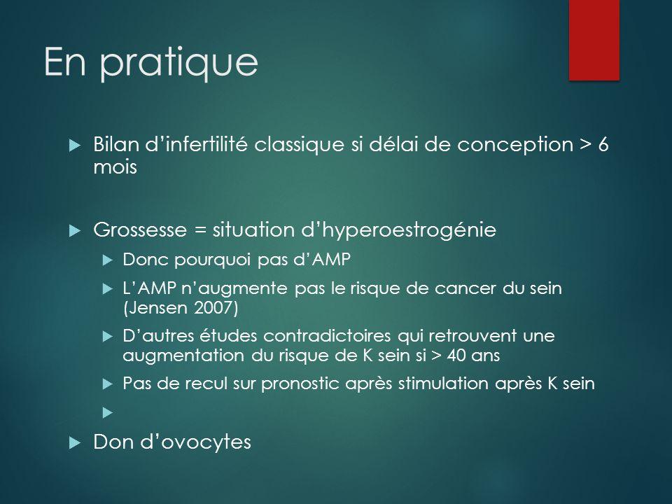 En pratique Bilan d'infertilité classique si délai de conception > 6 mois. Grossesse = situation d'hyperoestrogénie.