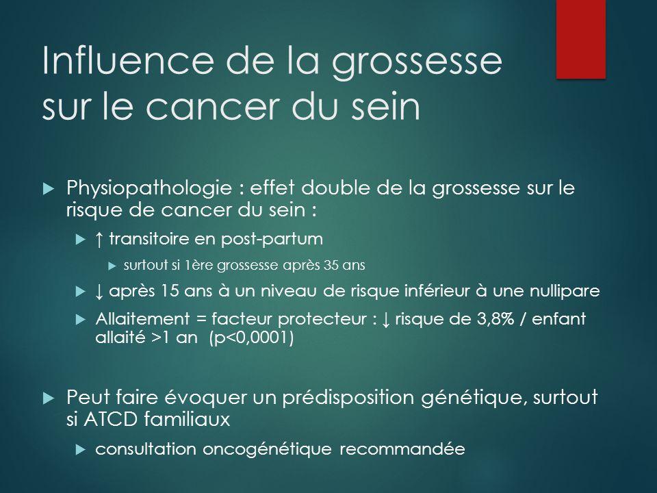 Influence de la grossesse sur le cancer du sein