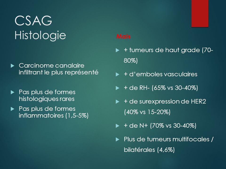 CSAG Histologie Mais + tumeurs de haut grade (70- 80%)