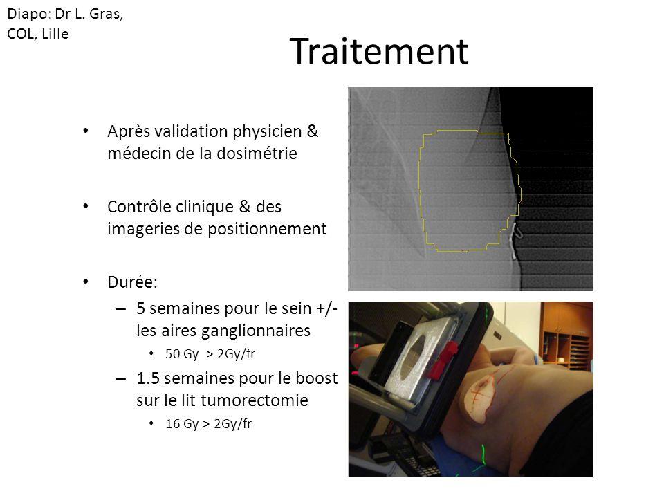 Traitement Après validation physicien & médecin de la dosimétrie
