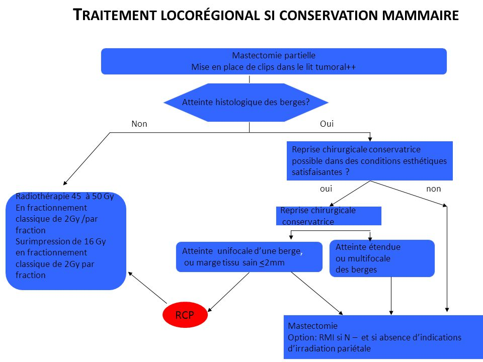 Traitement locorégional si conservation mammaire