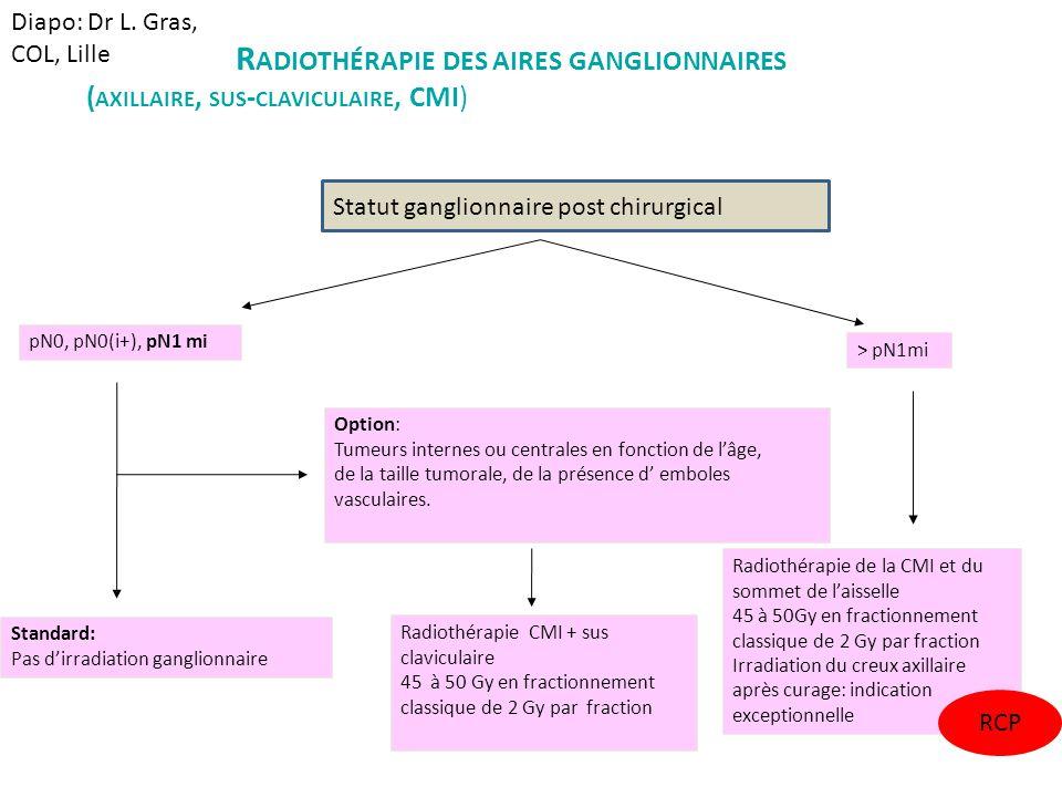 Radiothérapie des aires ganglionnaires