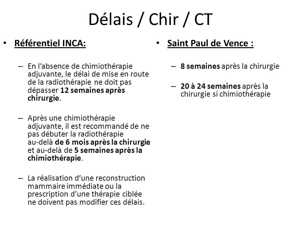 Délais / Chir / CT Référentiel INCA: Saint Paul de Vence :