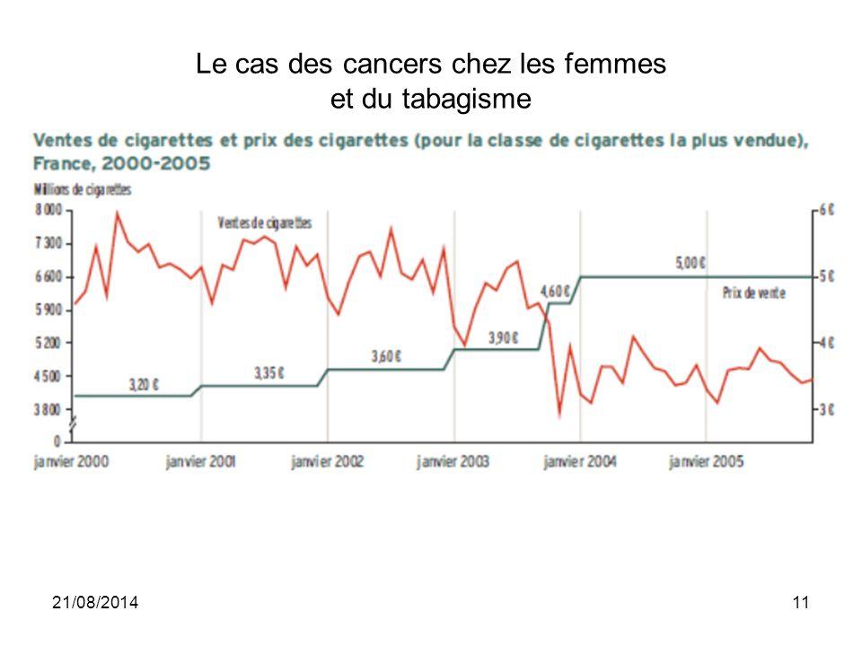 Le cas des cancers chez les femmes et du tabagisme