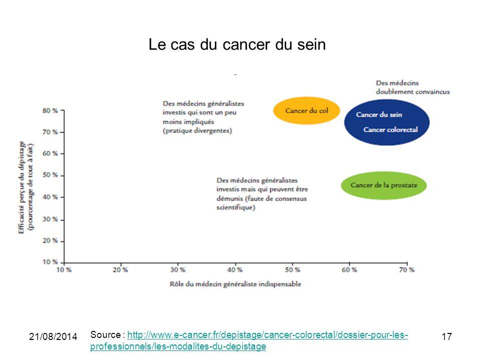 Le cas du cancer du sein 05/04/2017.