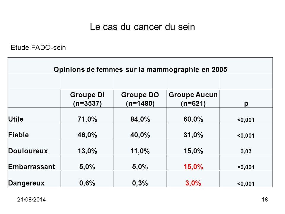 Opinions de femmes sur la mammographie en 2005
